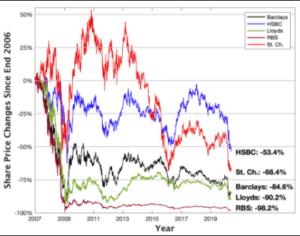 5 big banks graph 2020