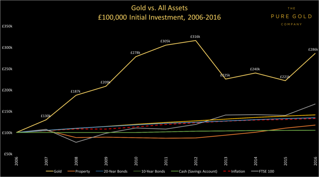 Gold Vs Other Assets Chart